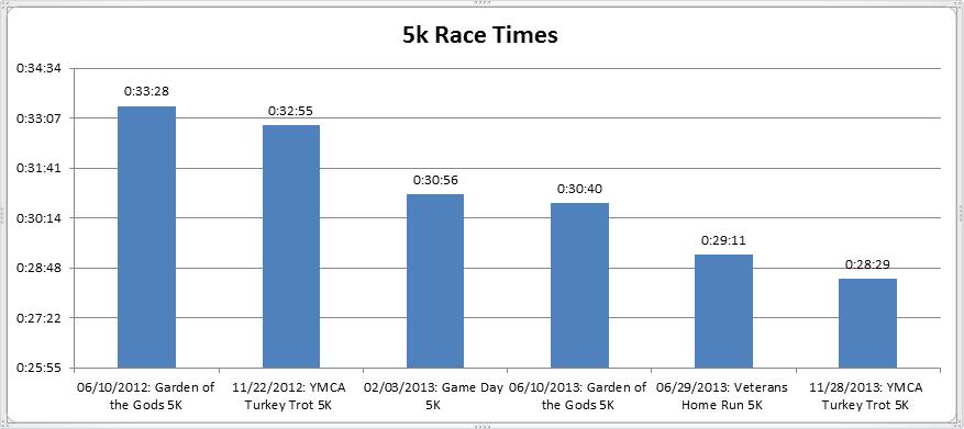 5k race times